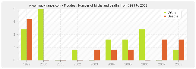 Floudès : Number of births and deaths from 1999 to 2008