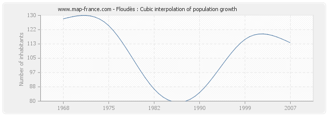 Floudès : Cubic interpolation of population growth