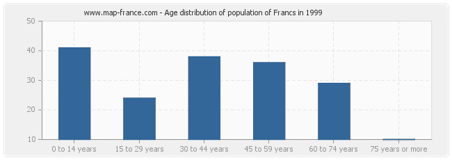 Age distribution of population of Francs in 1999