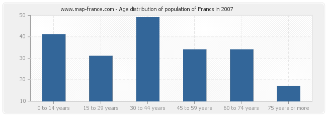 Age distribution of population of Francs in 2007