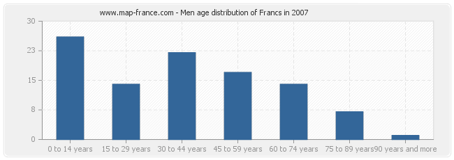 Men age distribution of Francs in 2007