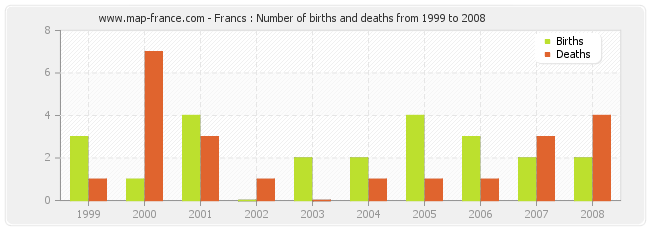 Francs : Number of births and deaths from 1999 to 2008
