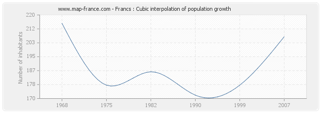 Francs : Cubic interpolation of population growth