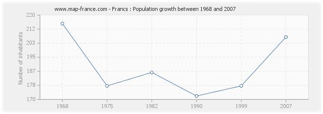 Population Francs