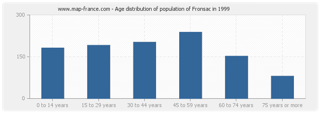 Age distribution of population of Fronsac in 1999