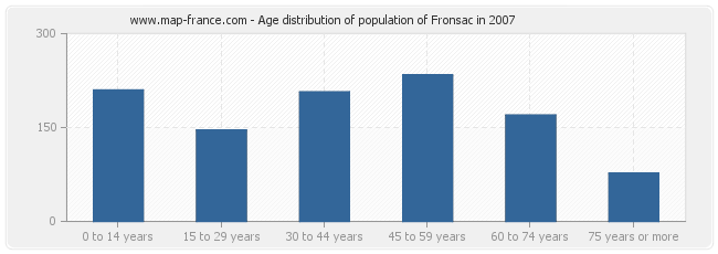 Age distribution of population of Fronsac in 2007