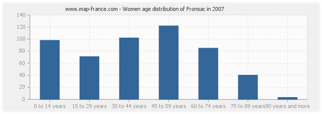 Women age distribution of Fronsac in 2007