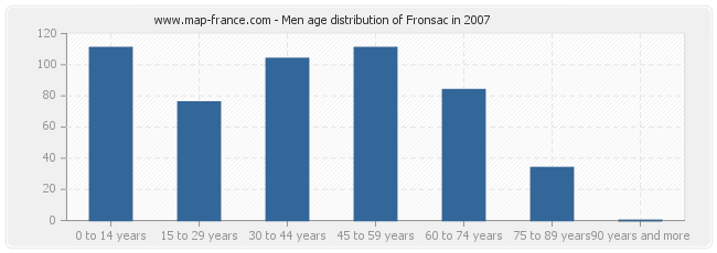 Men age distribution of Fronsac in 2007
