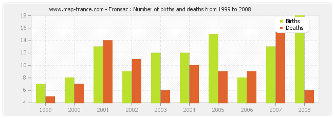Fronsac : Number of births and deaths from 1999 to 2008