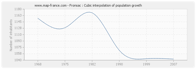 Fronsac : Cubic interpolation of population growth