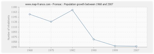 Population Fronsac