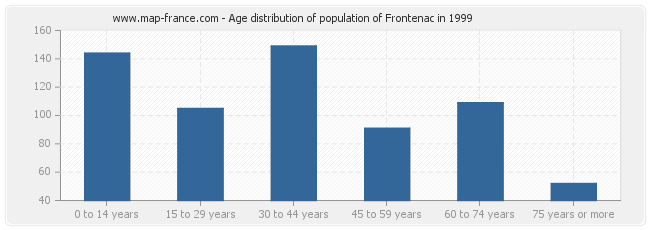 Age distribution of population of Frontenac in 1999