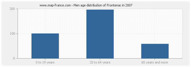 Men age distribution of Frontenac in 2007