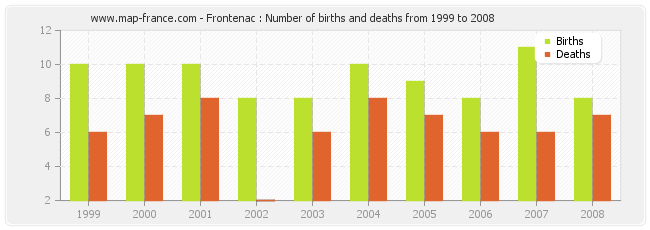 Frontenac : Number of births and deaths from 1999 to 2008