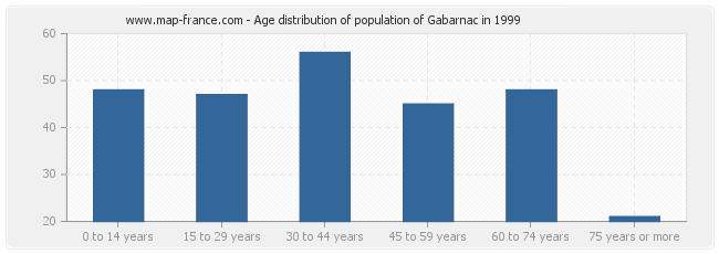 Age distribution of population of Gabarnac in 1999