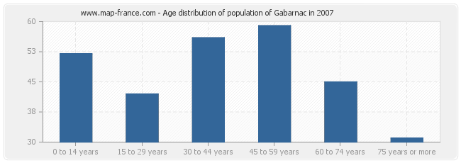 Age distribution of population of Gabarnac in 2007