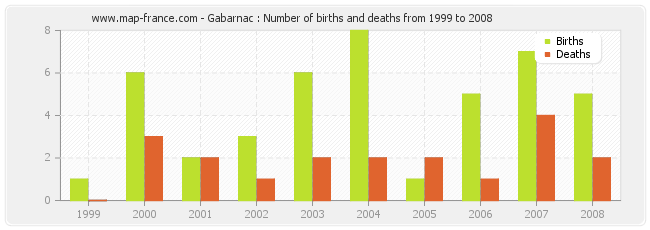 Gabarnac : Number of births and deaths from 1999 to 2008