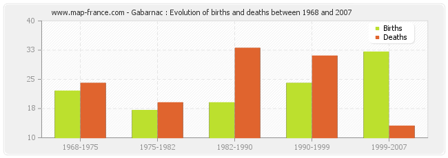 Gabarnac : Evolution of births and deaths between 1968 and 2007