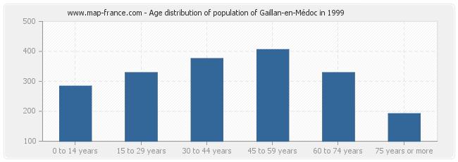 Age distribution of population of Gaillan-en-Médoc in 1999