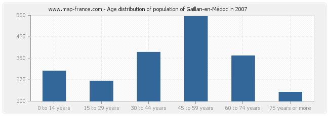 Age distribution of population of Gaillan-en-Médoc in 2007