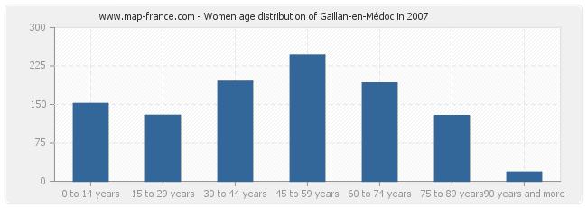 Women age distribution of Gaillan-en-Médoc in 2007
