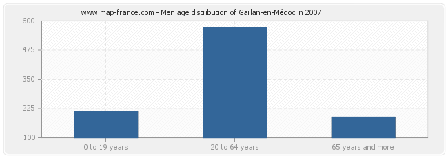 Men age distribution of Gaillan-en-Médoc in 2007