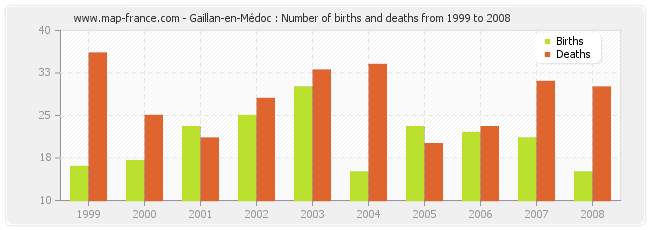 Gaillan-en-Médoc : Number of births and deaths from 1999 to 2008
