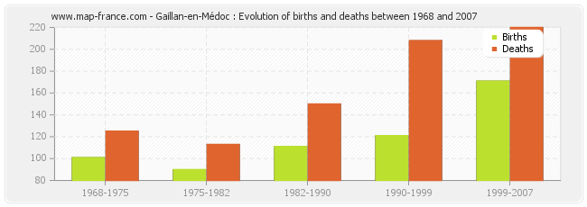 Gaillan-en-Médoc : Evolution of births and deaths between 1968 and 2007