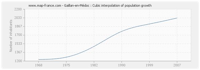 Gaillan-en-Médoc : Cubic interpolation of population growth