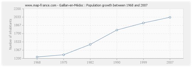 Population Gaillan-en-Médoc