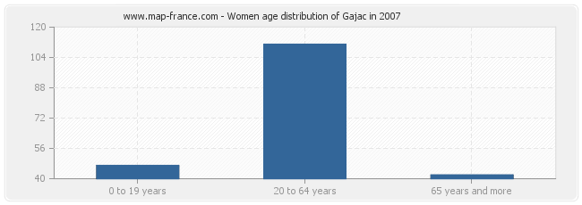 Women age distribution of Gajac in 2007