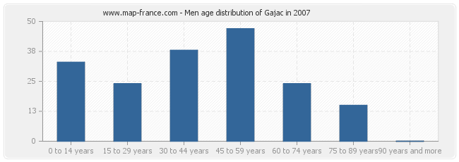 Men age distribution of Gajac in 2007