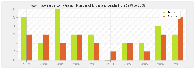 Gajac : Number of births and deaths from 1999 to 2008