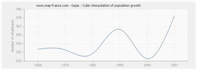 Gajac : Cubic interpolation of population growth