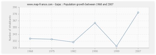 Population Gajac