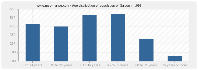Age distribution of population of Galgon in 1999
