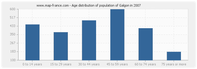 Age distribution of population of Galgon in 2007