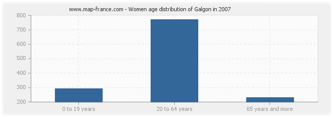 Women age distribution of Galgon in 2007