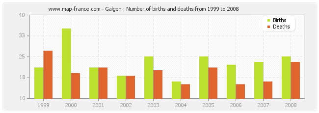 Galgon : Number of births and deaths from 1999 to 2008