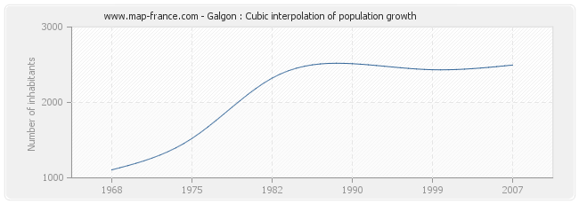 Galgon : Cubic interpolation of population growth