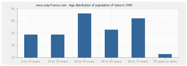 Age distribution of population of Gans in 1999