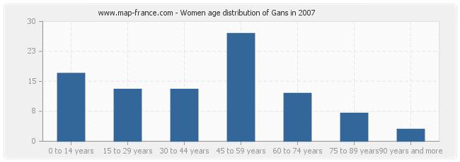 Women age distribution of Gans in 2007