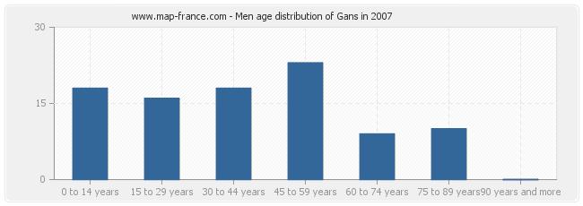 Men age distribution of Gans in 2007