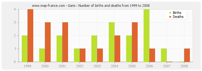 Gans : Number of births and deaths from 1999 to 2008