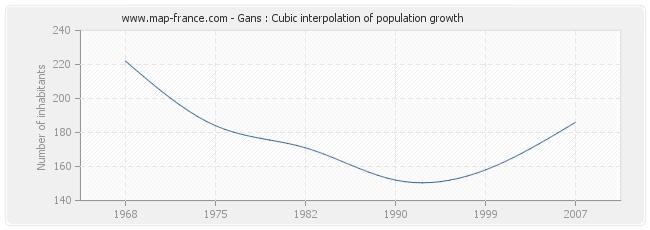Gans : Cubic interpolation of population growth