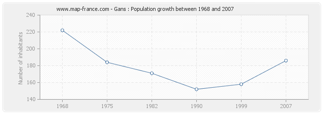 Population Gans