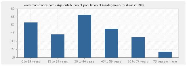 Age distribution of population of Gardegan-et-Tourtirac in 1999