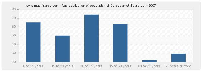 Age distribution of population of Gardegan-et-Tourtirac in 2007