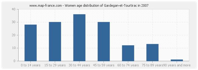 Women age distribution of Gardegan-et-Tourtirac in 2007