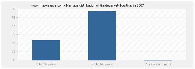 Men age distribution of Gardegan-et-Tourtirac in 2007